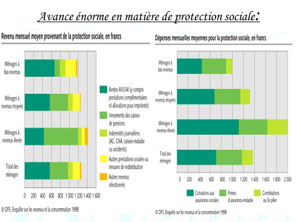 Avance énorme en matière de protection sociale: