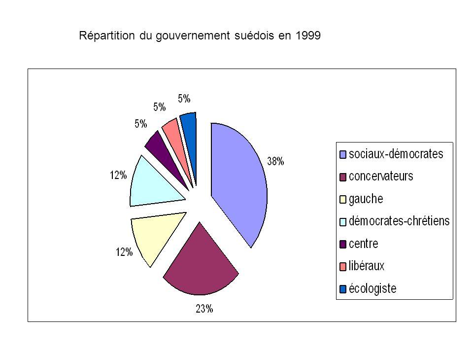 Répartition du gouvernement suédois en 1999