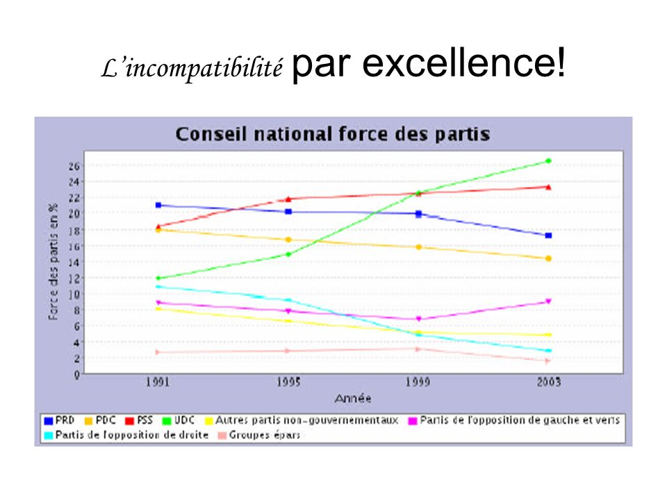 L'incompatibilité par excellence!