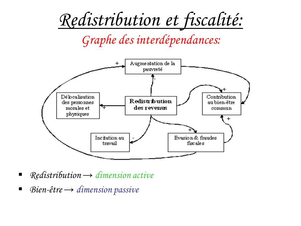 Redistribution et fiscalité: Graphe des interdépendances: