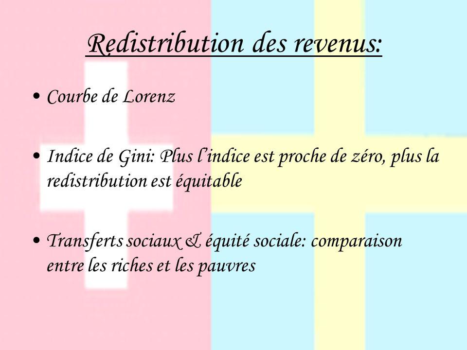 Redistribution des revenus: