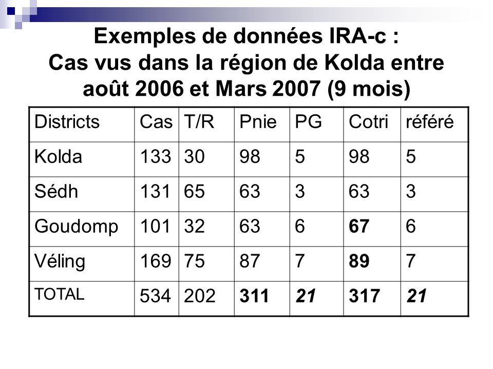 Exemples de données IRA-c : Cas vus dans la région de Kolda entre août 2006 et Mars 2007 (9 mois)