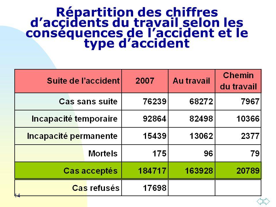 Répartition des chiffres d'accidents du travail selon les conséquences de l'accident et le type d'accident