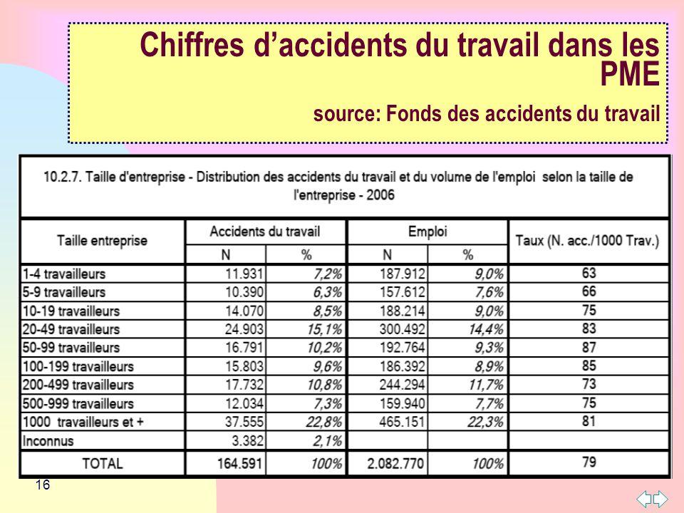 Chiffres d'accidents du travail dans les PME source: Fonds des accidents du travail