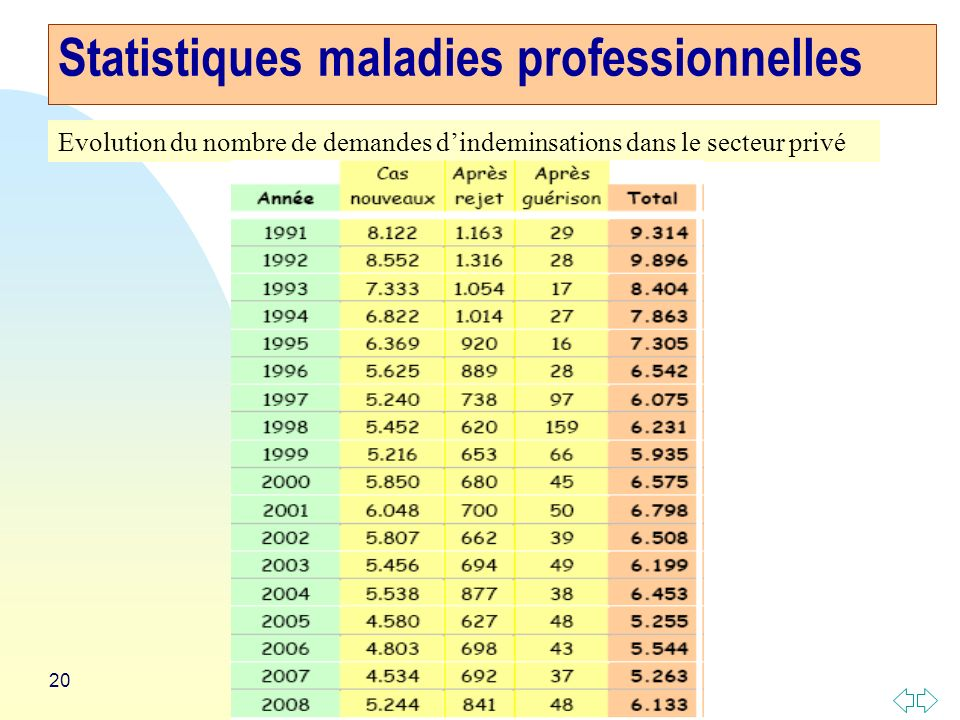 Statistiques maladies professionnelles