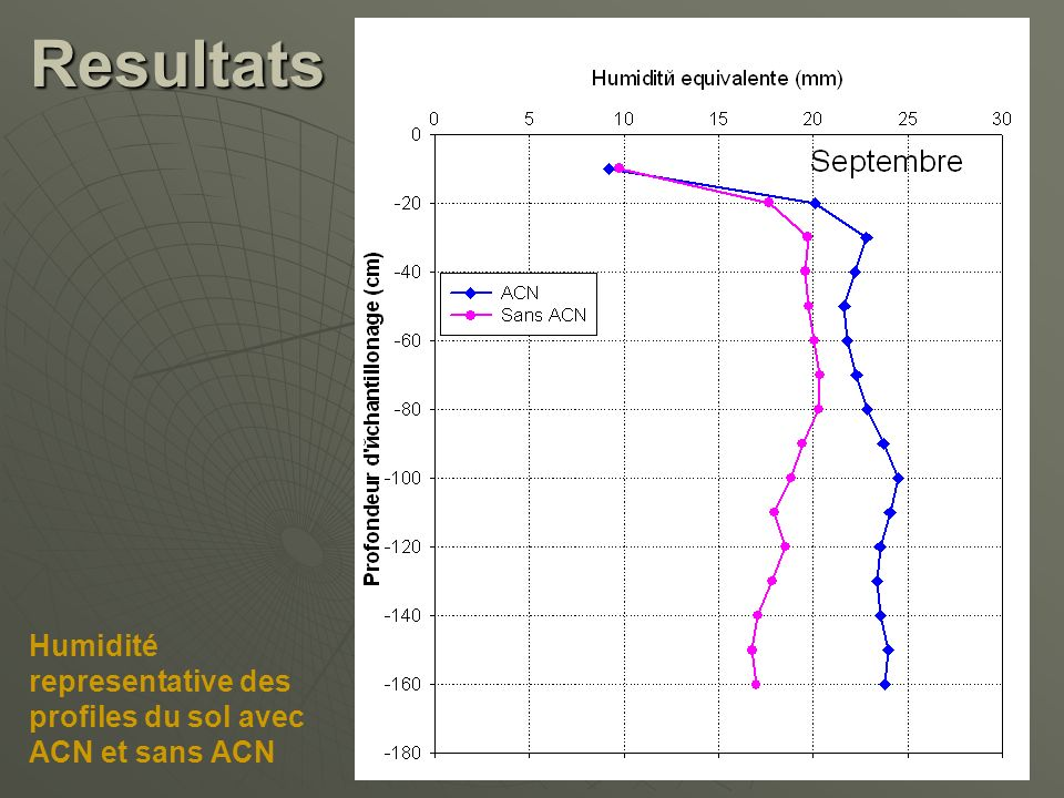 Resultats Humidité representative des profiles du sol avec ACN et sans ACN