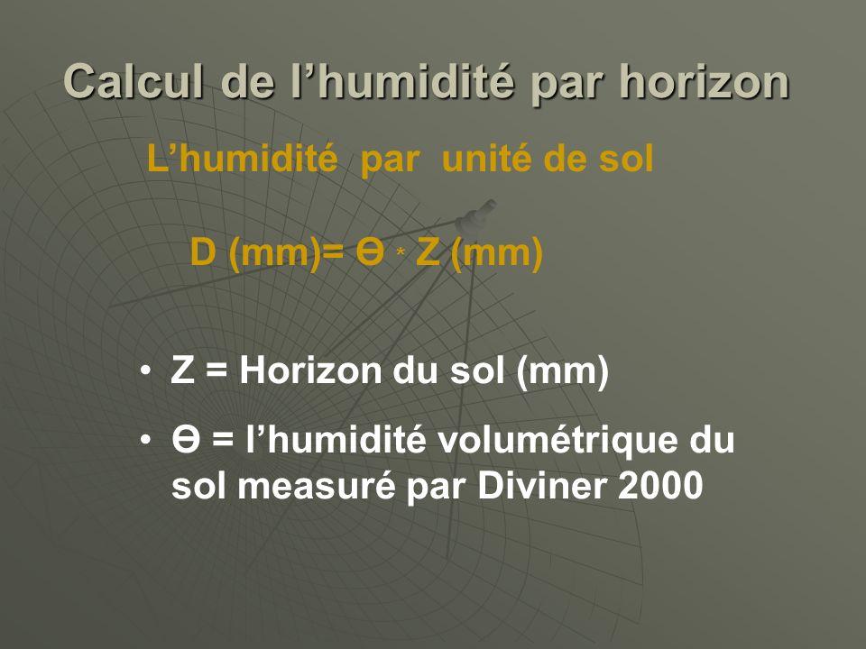 Calcul de l'humidité par horizon