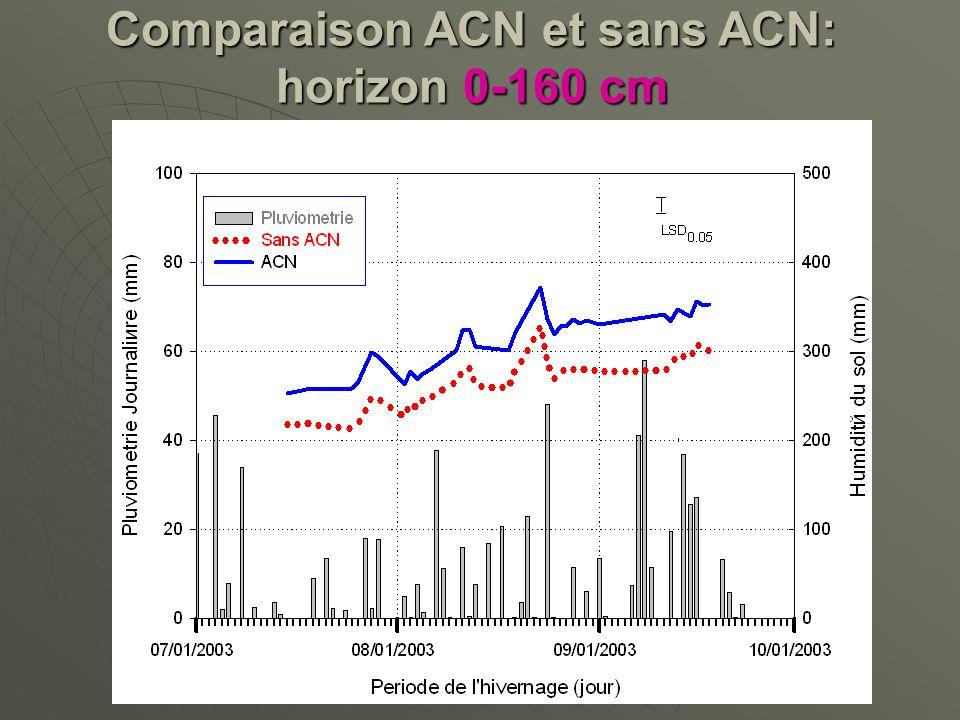 Comparaison ACN et sans ACN: horizon 0-160 cm