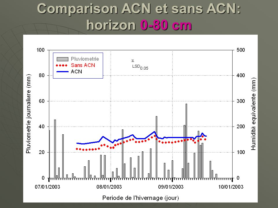 Comparison ACN et sans ACN: