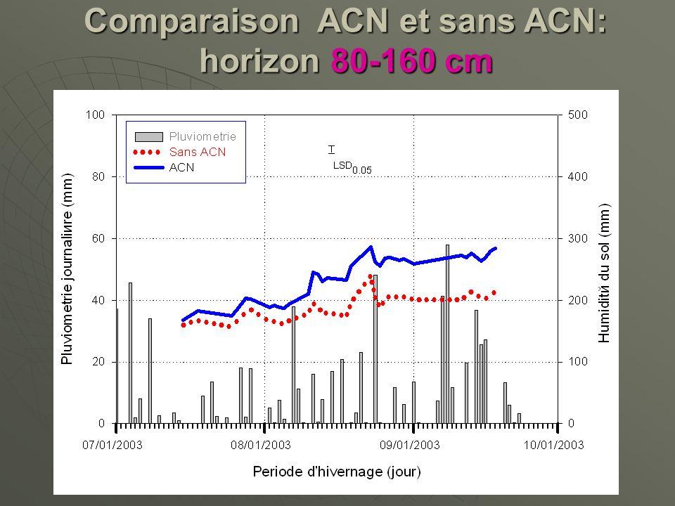 Comparaison ACN et sans ACN: