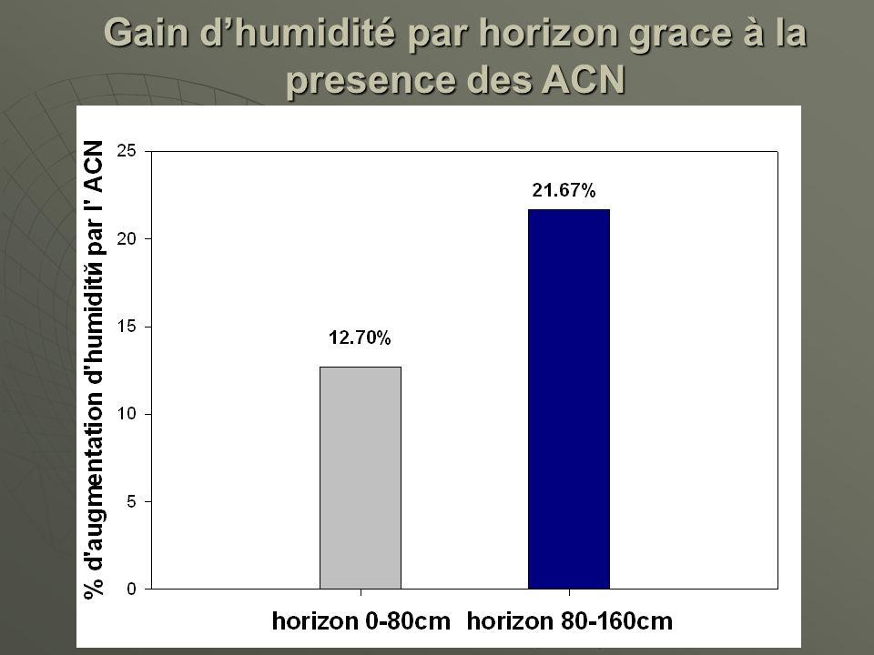 Gain d'humidité par horizon grace à la presence des ACN