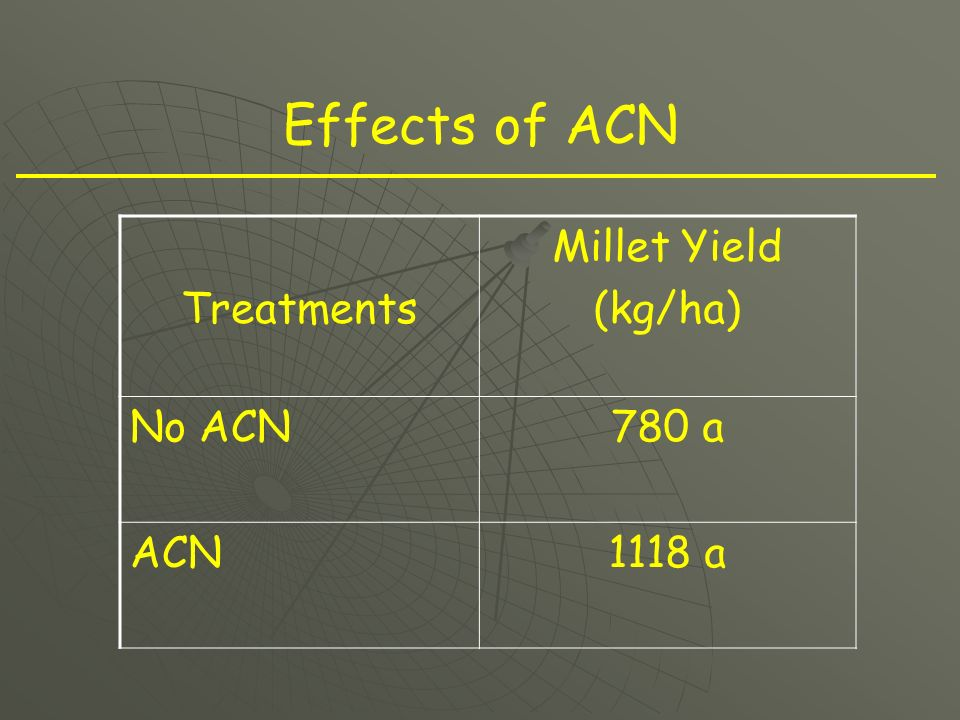 Effects of ACN Treatments Millet Yield (kg/ha) No ACN 780 a ACN 1118 a