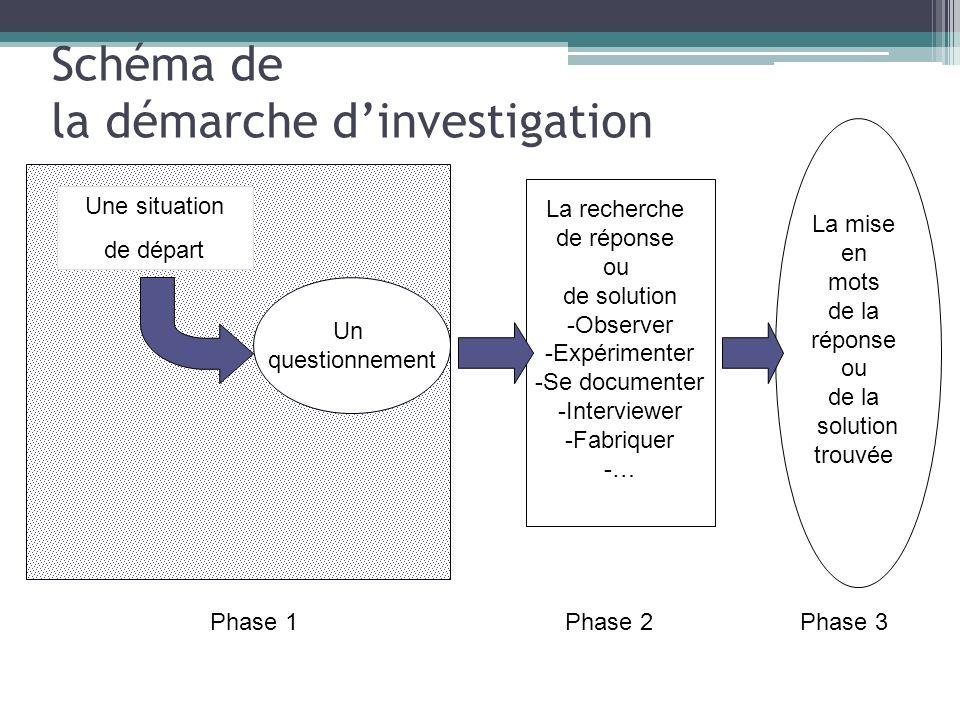Schéma de la démarche d'investigation