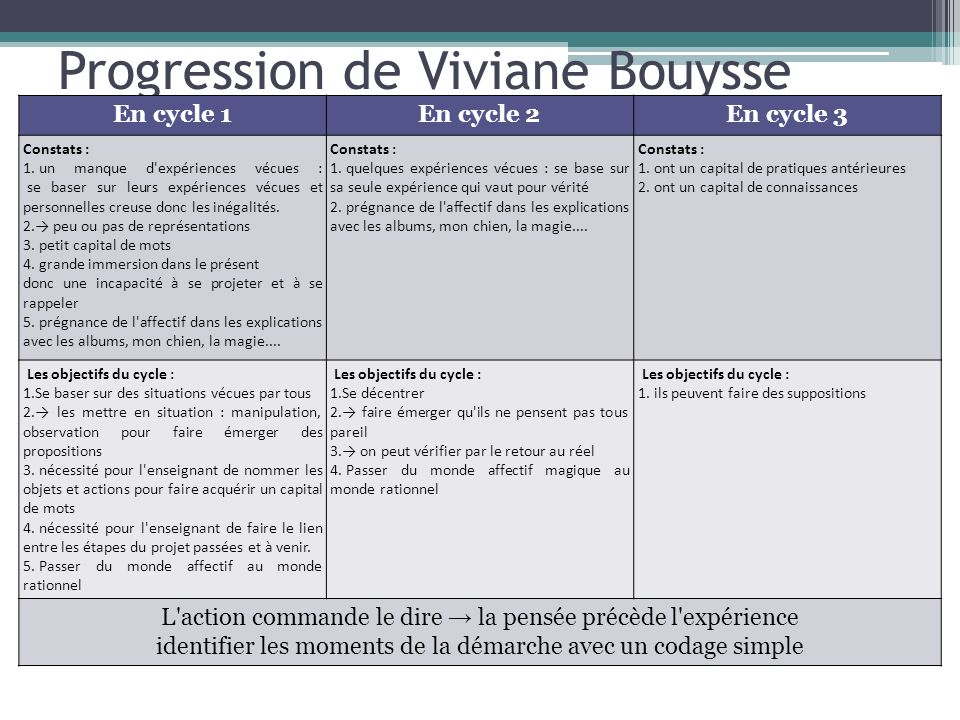 Progression de Viviane Bouysse