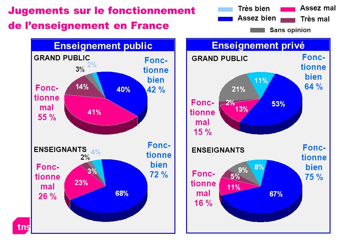 Jugements sur le fonctionnement de l'enseignement en France