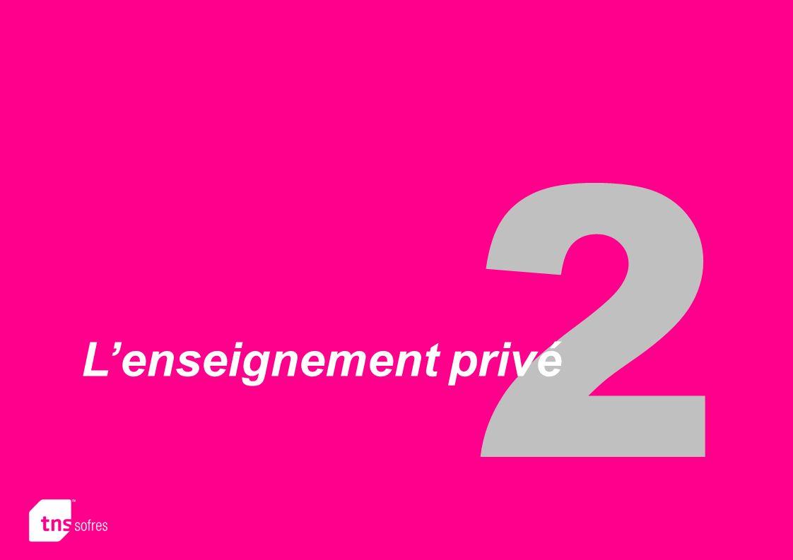 2 L'enseignement privé
