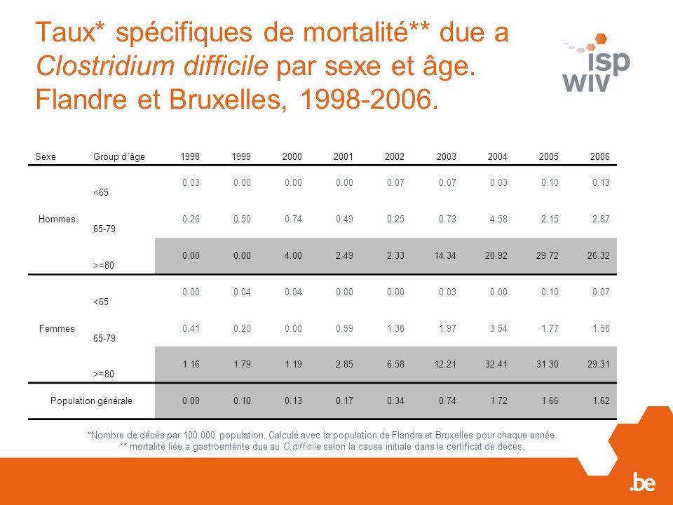 Taux. spécifiques de mortalité