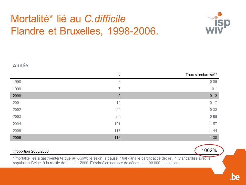 Mortalité* lié au C.difficile Flandre et Bruxelles, 1998-2006.