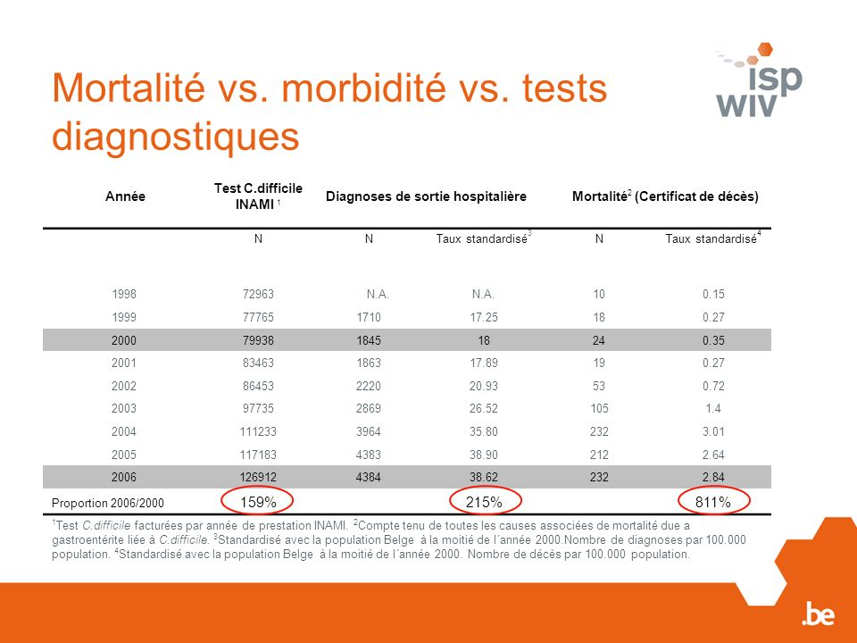 Mortalité vs. morbidité vs. tests diagnostiques