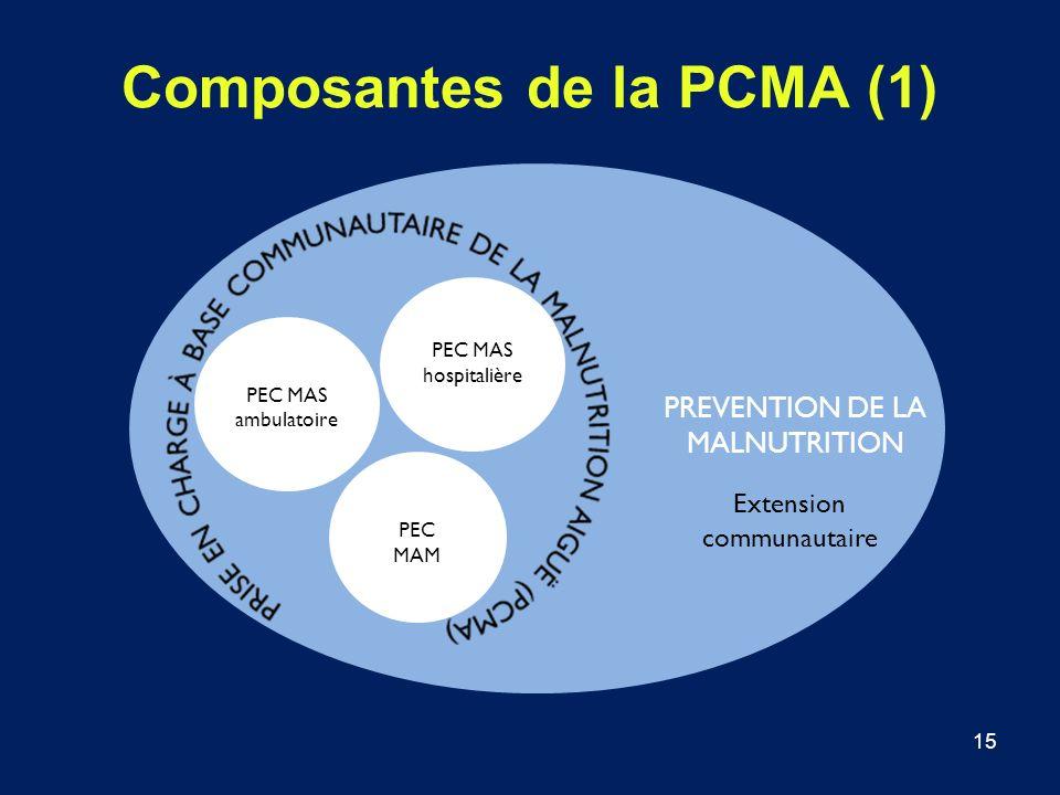 Composantes de la PCMA (1)
