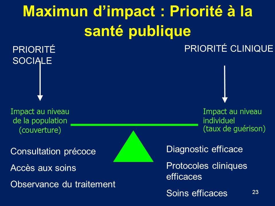 Maximun d'impact : Priorité à la santé publique
