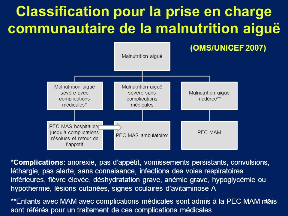 Classification pour la prise en charge communautaire de la malnutrition aiguë (OMS/UNICEF 2007)