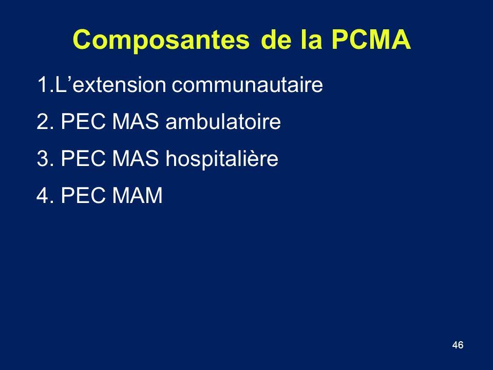 Composantes de la PCMA 1.L'extension communautaire