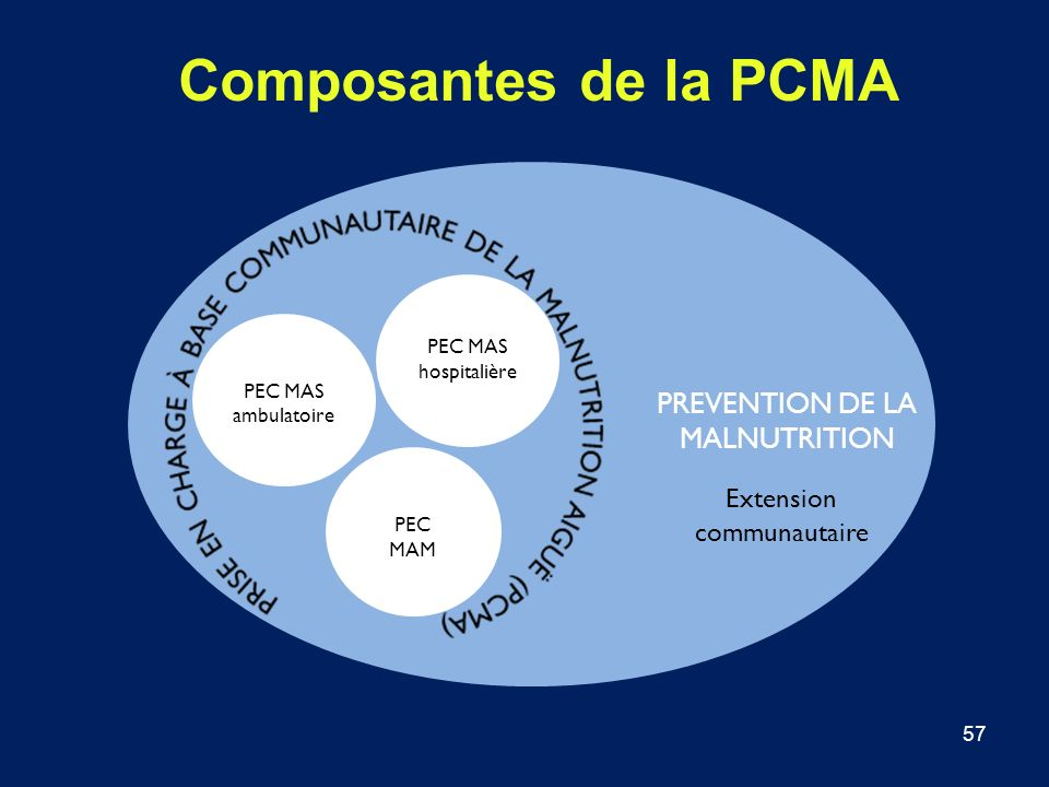 Composantes de la PCMA PREVENTION DE LA MALNUTRITION