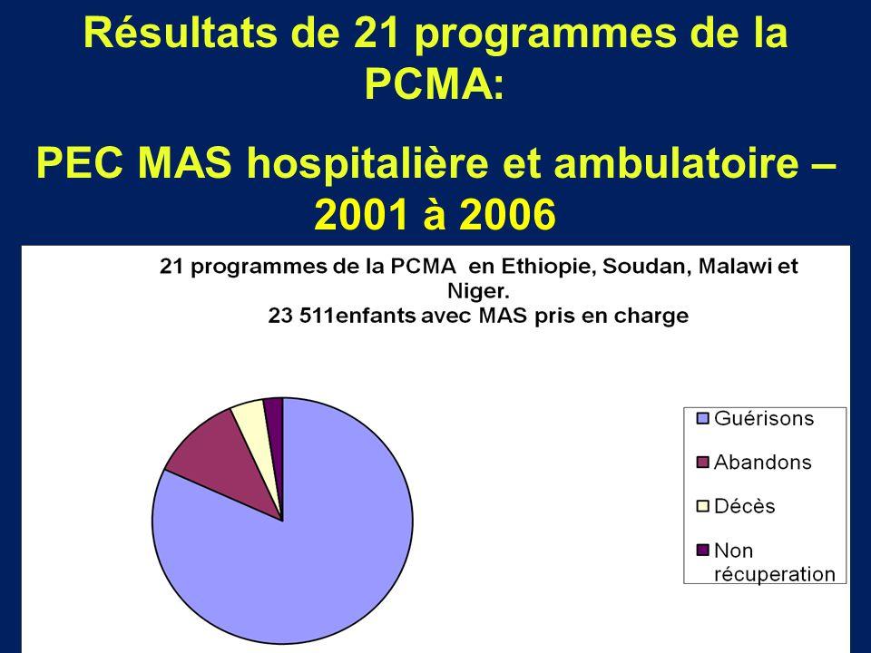 Résultats de 21 programmes de la PCMA: