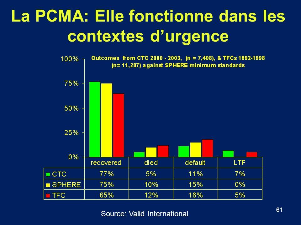 La PCMA: Elle fonctionne dans les contextes d'urgence