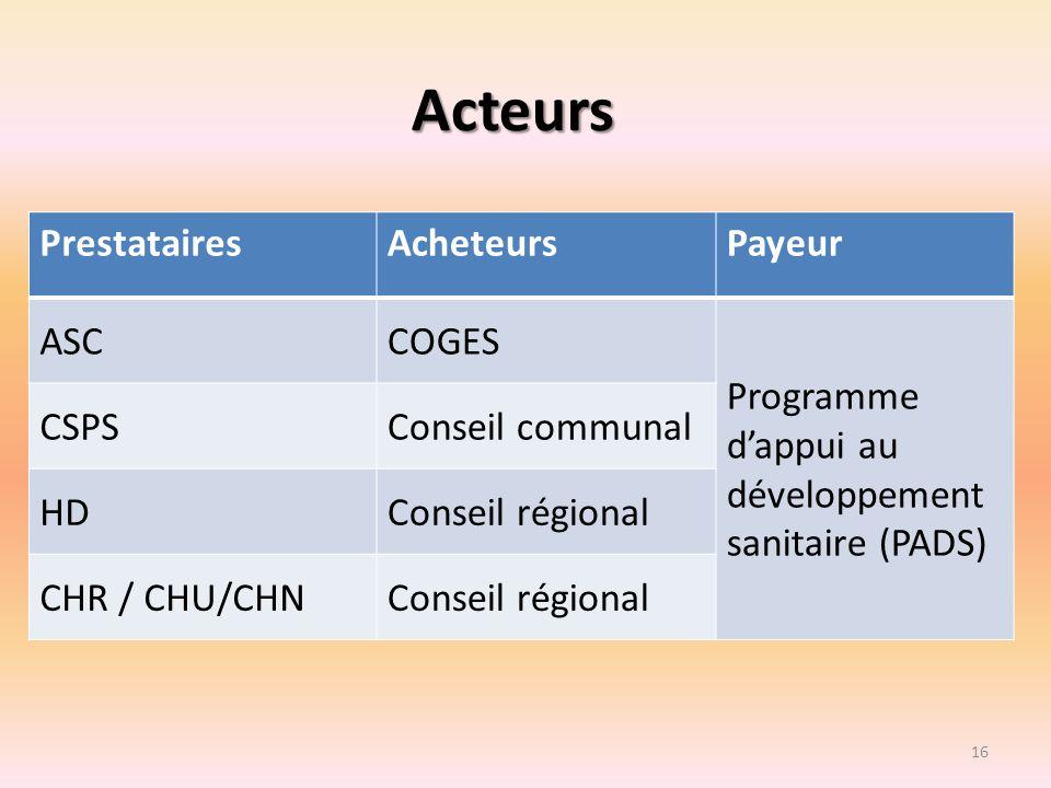 Acteurs Prestataires Acheteurs Payeur ASC COGES