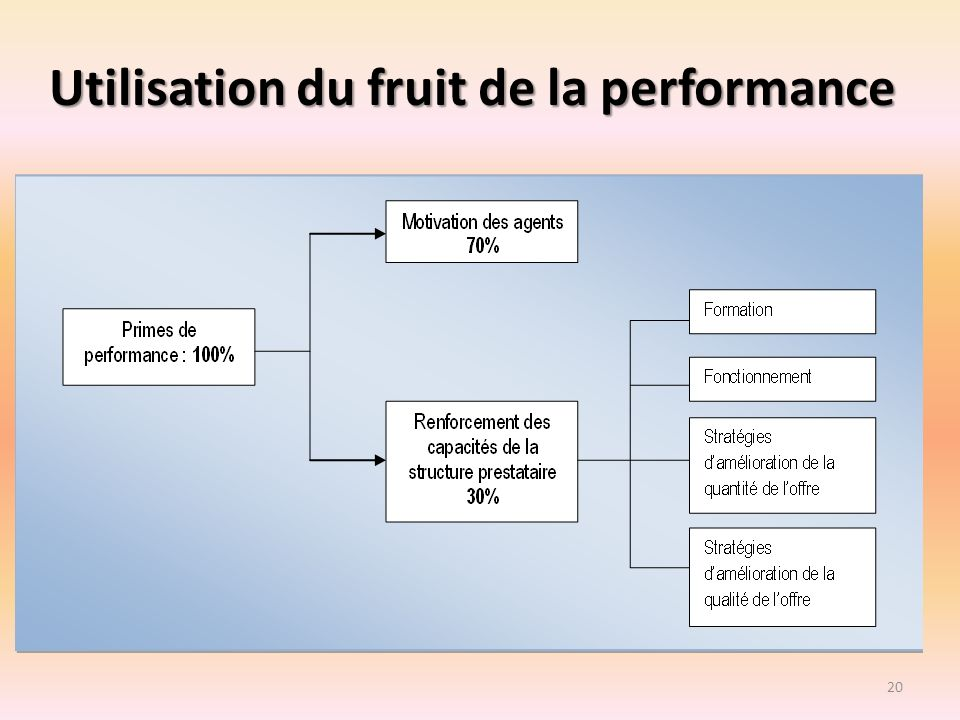 Utilisation du fruit de la performance