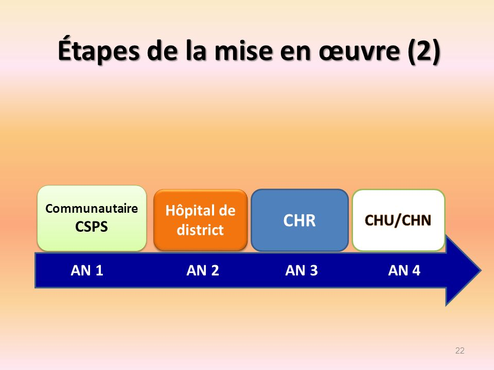 Étapes de la mise en œuvre (2)