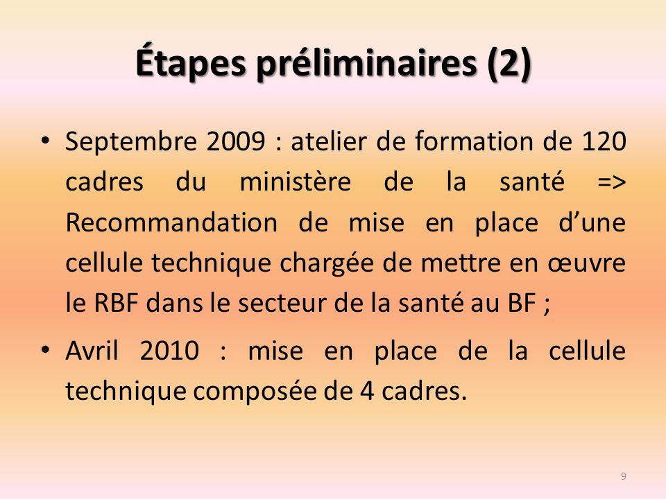 Étapes préliminaires (2)
