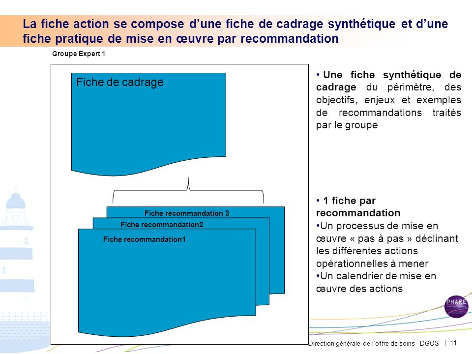La fiche action se compose d'une fiche de cadrage synthétique et d'une fiche pratique de mise en œuvre par recommandation