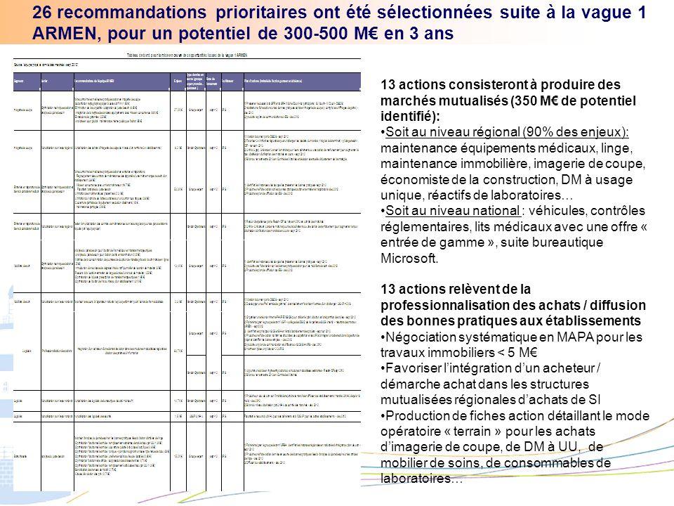 26 recommandations prioritaires ont été sélectionnées suite à la vague 1 ARMEN, pour un potentiel de 300-500 M€ en 3 ans