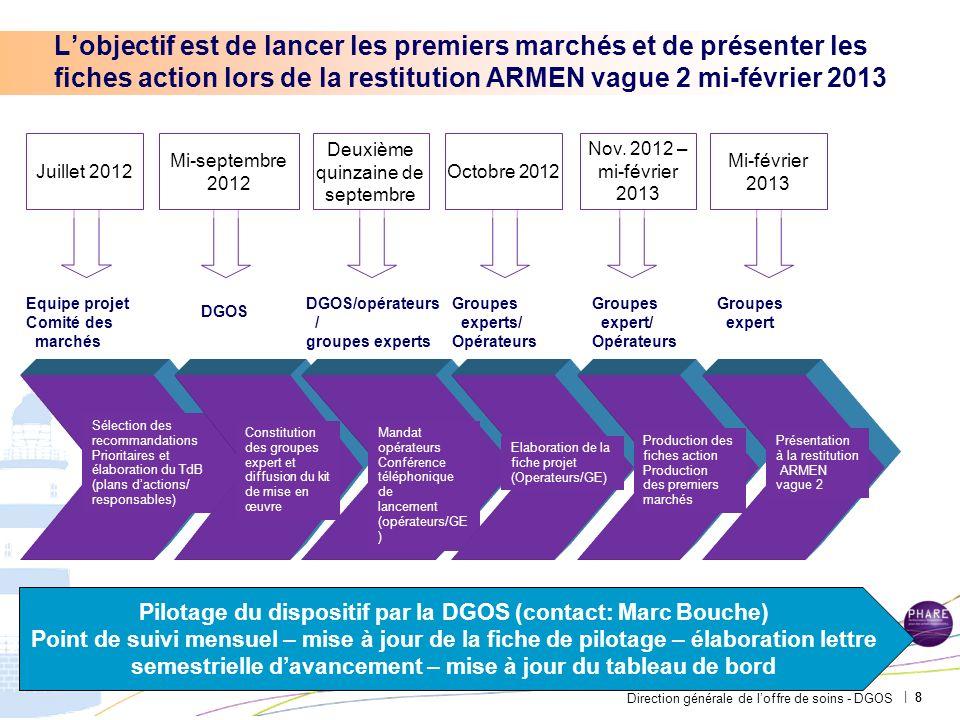 Pilotage du dispositif par la DGOS (contact: Marc Bouche)