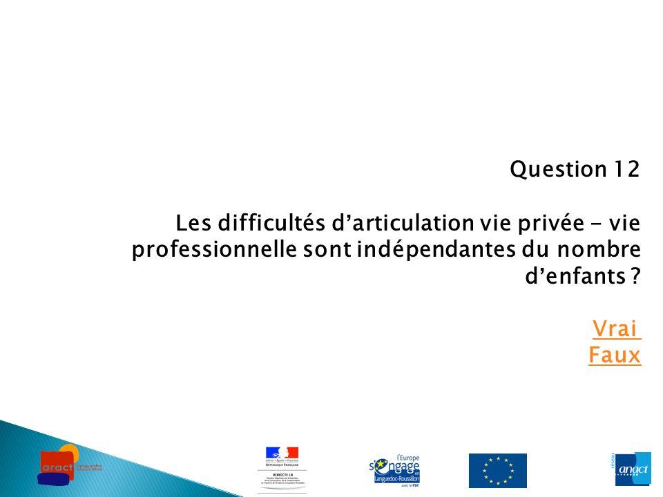 Question 12 Les difficultés d'articulation vie privée - vie professionnelle sont indépendantes du nombre d'enfants