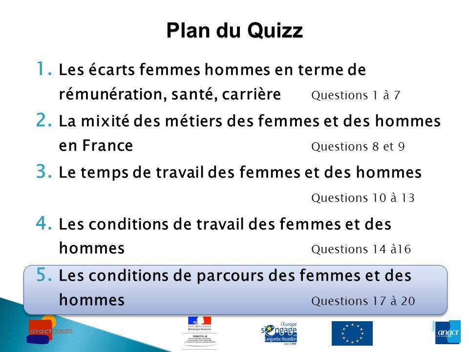 Plan du Quizz Les écarts femmes hommes en terme de rémunération, santé, carrière Questions 1 à 7.