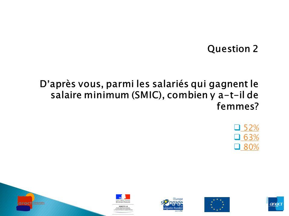 Question 2 D'après vous, parmi les salariés qui gagnent le salaire minimum (SMIC), combien y a-t-il de femmes