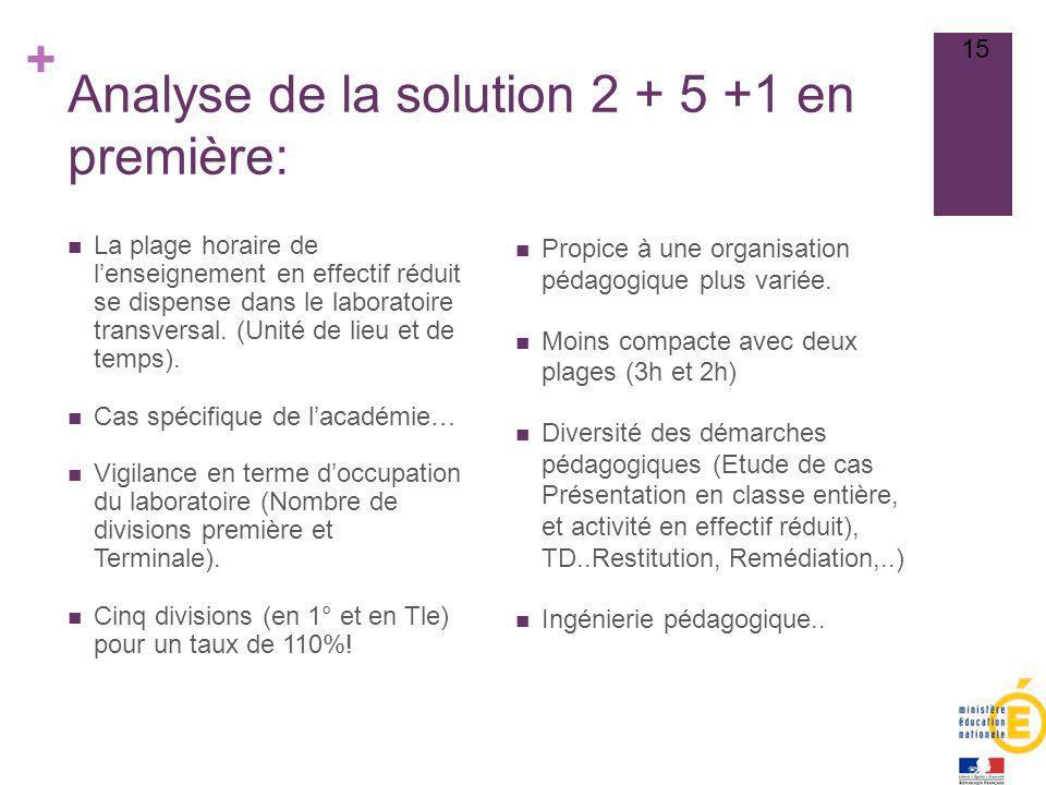 Analyse de la solution 2 + 5 +1 en première: