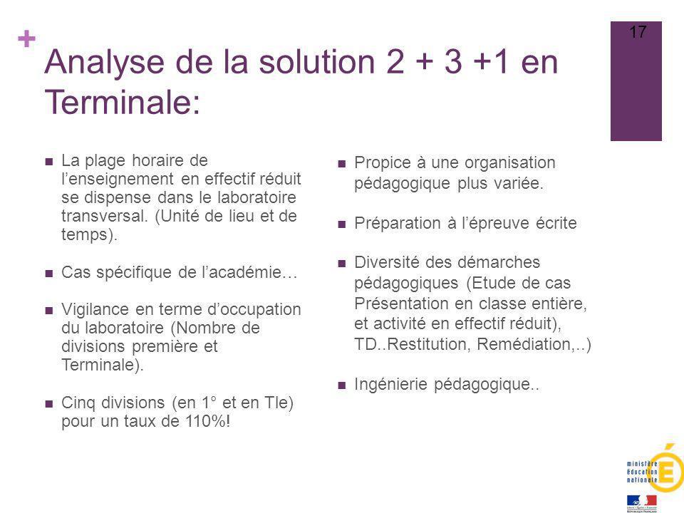 Analyse de la solution 2 + 3 +1 en Terminale: