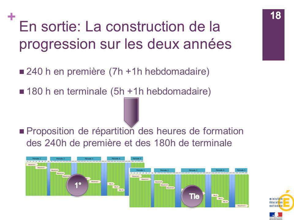 En sortie: La construction de la progression sur les deux années