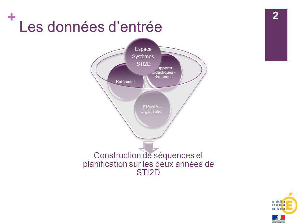 Les données d'entrée Espace. Systèmes. STI2D. Construction de séquences et planification sur les deux années de STI2D.