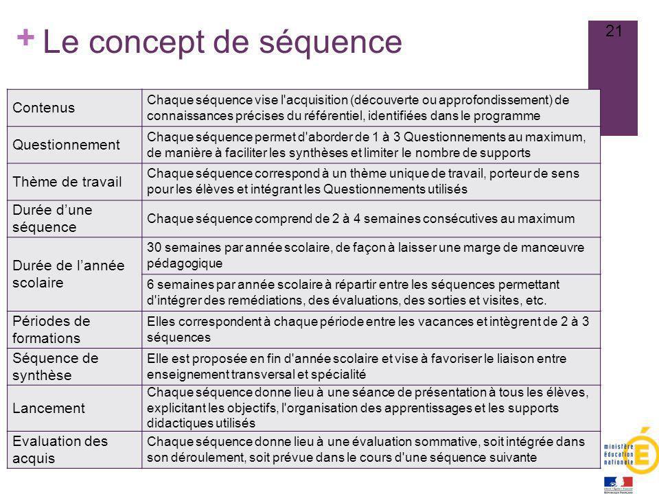 Le concept de séquence Contenus Questionnement Thème de travail