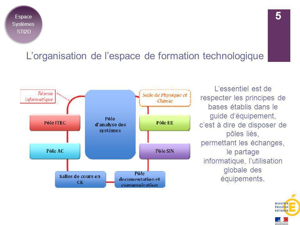 L'organisation de l'espace de formation technologique