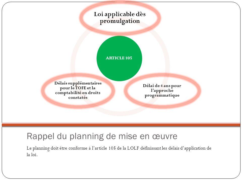 Rappel du planning de mise en œuvre