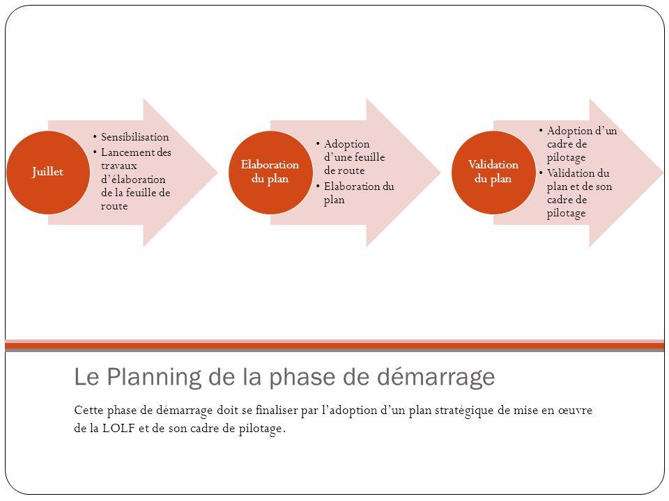 Le Planning de la phase de démarrage