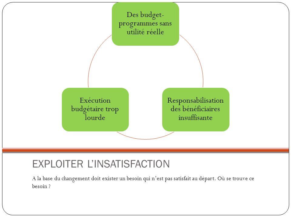 EXPLOITER L'INSATISFACTION