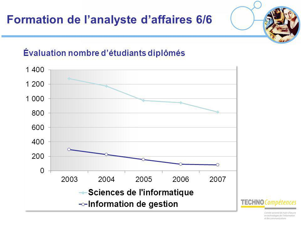Formation de l'analyste d'affaires 6/6